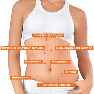Справа от пупка боль при беременности