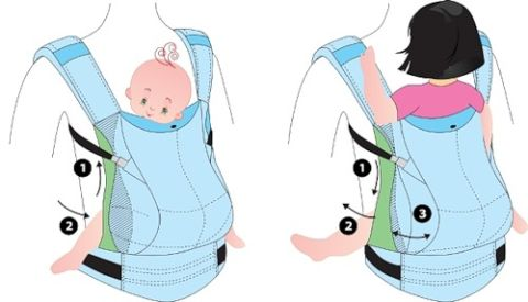 Эргономичный рюкзак для детей выкройка как пользоваться рюкзаком бундесвера