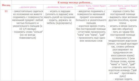 Таблица развития ребенка
